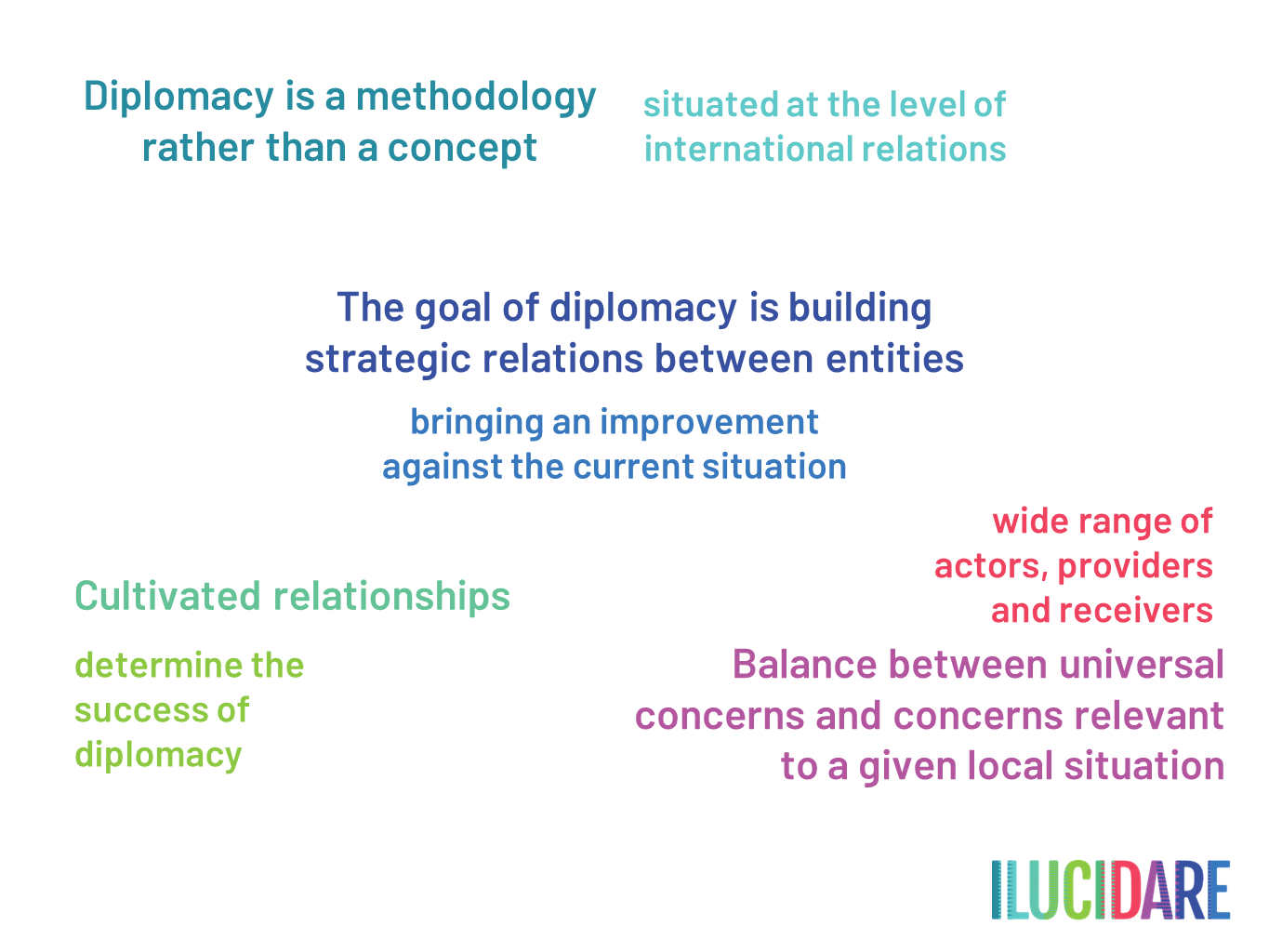 ILUCIDARE definition heritage-led diplomacy