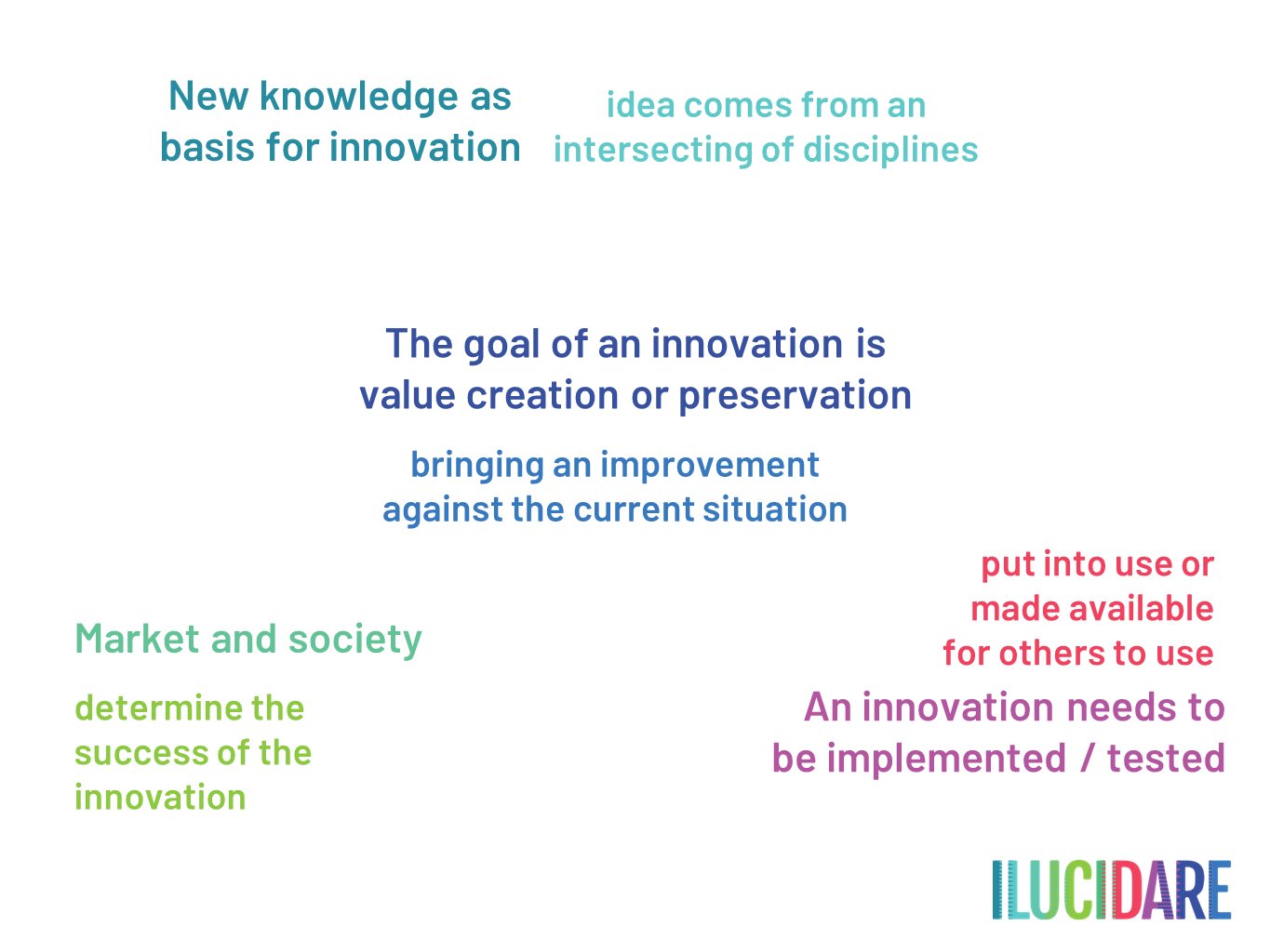 ILUCIDARE definition heritage-led innovation